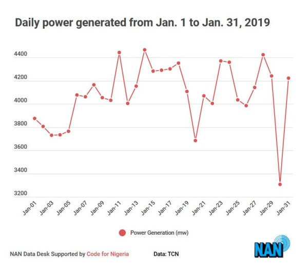 Daily powe generated from January 1 to 31 2019