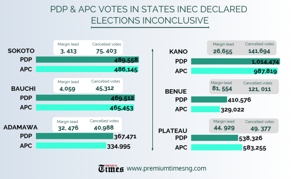 INFOGRAPH: PDP & APC VOTES IN STATES INEC DECLARED ELECTIONS INCONCLUSIVE. [CREDIT: George Kaduna]