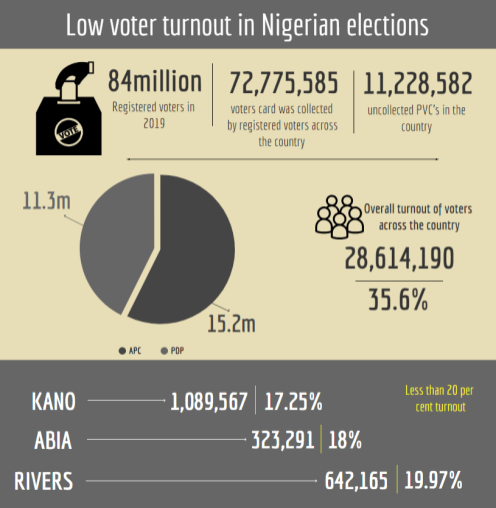 INFO GRAPH - Lagos and the problem of low voter turnout in Nigerian elections. [CREDIT: George Kaduna]