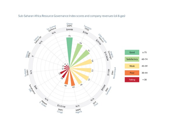 Resource Governance Index scores and revenues oil gas