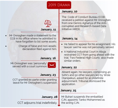 Timeline: Onnoghen's two years stint as Nigeria's Chief Justice. CREDIT: George Kaduna]
