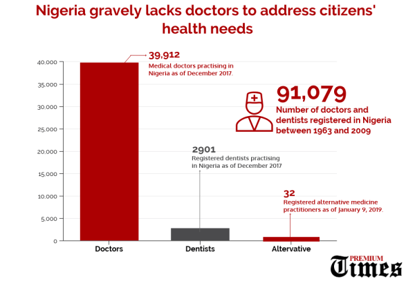 INFO-GRAPH: Nigeria gravely lacks doctors to address citizens' health needs. [CREDIT: George Kaduna]