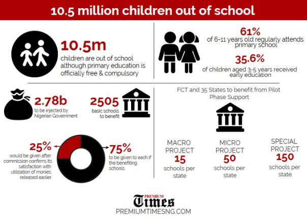 INFORGRAPH: SBMC: Inside story of Nigeria's scheme to reduce out-of-school children in Kano