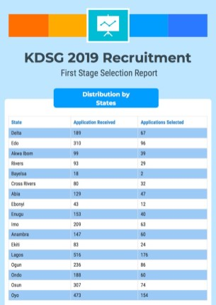 KDSG Recruitment State list Page 2