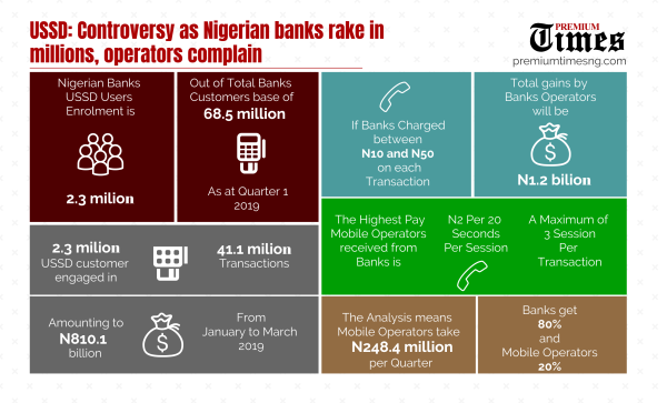 Infograph: USSD Controversy: Inside details of agreements by banks, telecoms operators