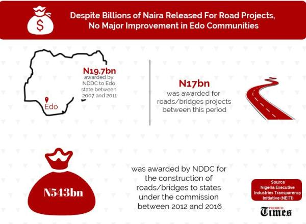 INFOGRAPH: NDDC Projects in Edo State. CREDIT: Kabir Yusuf