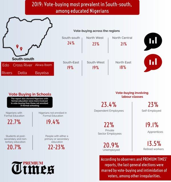 Vote buying infographic