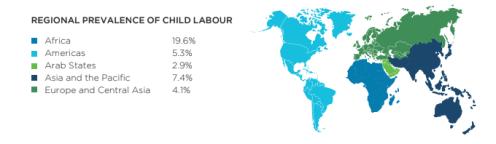Source: Global Estimates of Child Labour, 2012-2016, ILO