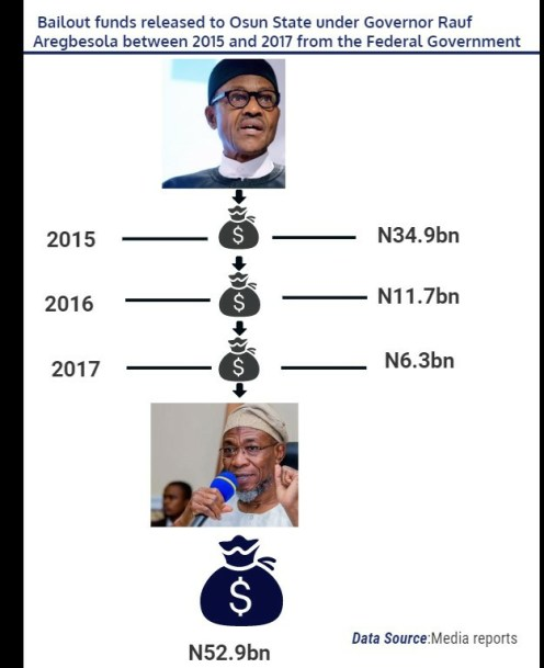 [Infographics] Bailout funds Aregbesola received from Buhari from 2015- 2017