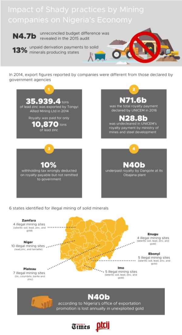 Mining infographics