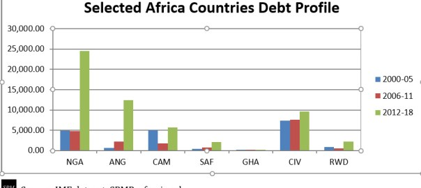 Selected Africa Countries Debt Profile. [PHOTO CREDIT: Source: IMF dataset, SPMProfessionals]