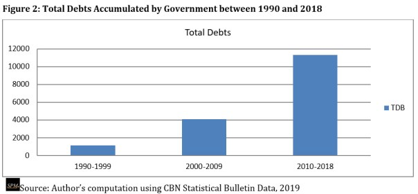 Total Debts Accumulated by Government between 1990 and 2018. [CREDIT: Source: Author's computation using CBN Statistical Bulletin Data, 2019]
