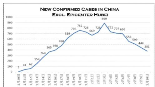 New Confirmed Cases in China