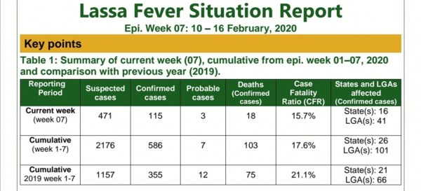 graph showing Lassa fever situation