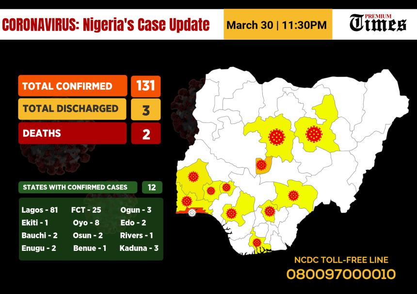 #Coronavirus Case Update 30/03/2020