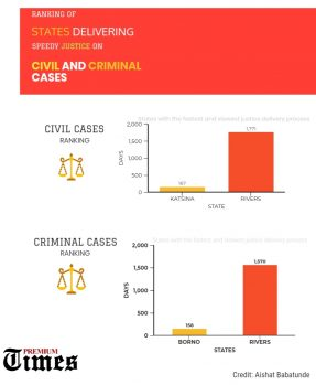 States with low-paced justice delivery system