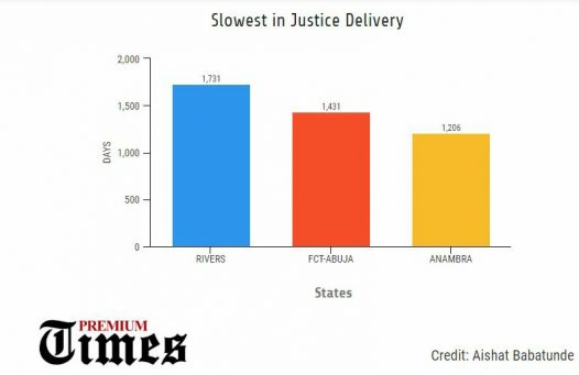Ranking of states delivering fast and slow- paced justice delivery on Civil and Criminal cases