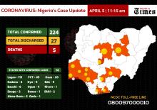 Coronavirus update on Nigeria as of 11 :15, April 5.