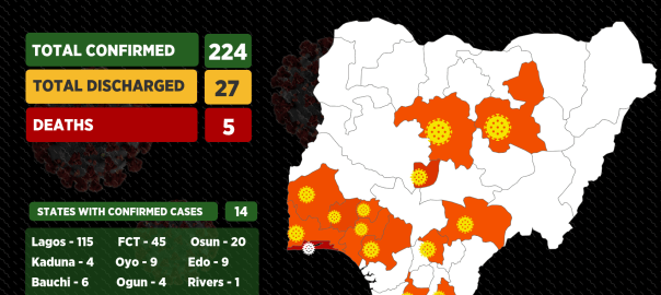 Coronavirus update on Nigeria as of 11 :15, April 5.