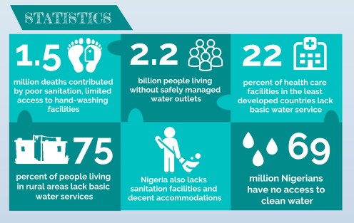INFOGRAPH: Social distancing, other protective measures are a daydream in some Nigerian communities.