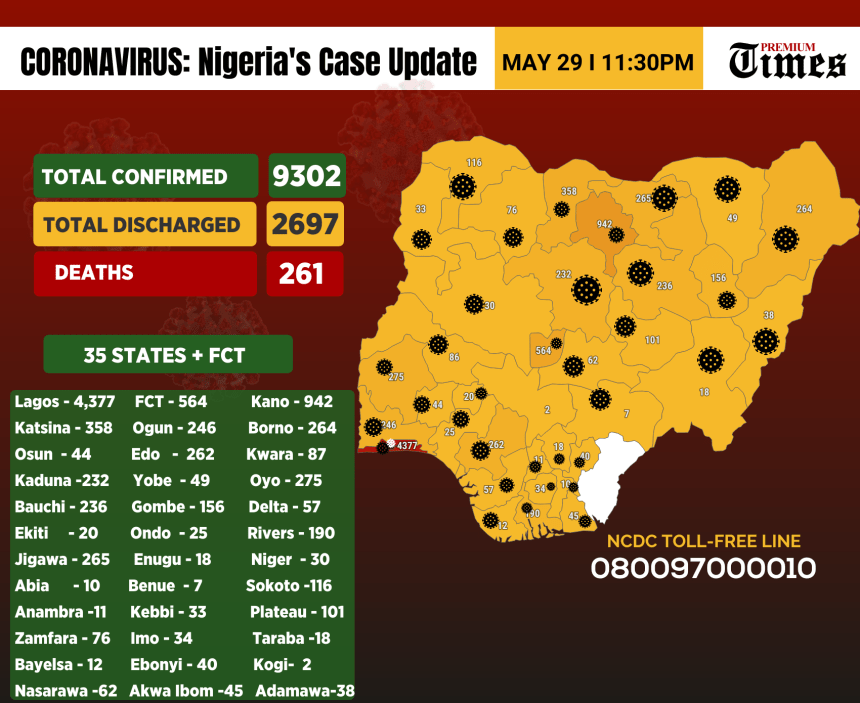 Infographics showing the number of cases of coronavirus in Nigeria as at 29th May,2020