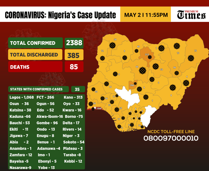 An infographics showing the number of cases of coronavirus in Nigeria