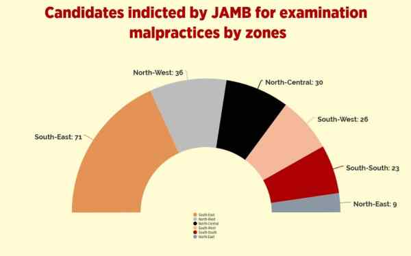 Chart showing no of candidates indicted by JAMB for examination malpractices