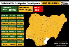 Infograph showing cases of coronavirus in Nigeria as at 22nd June, 2020