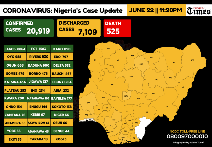 Two Travel Related Cases Of Covid 19 Reported In Harris: Nigeria Records 675 New COVID-19 Infections