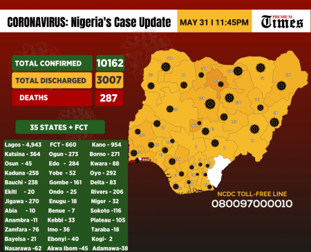 Infograph showing cases of coronavirus in Nigeria as at 31st May, 2020