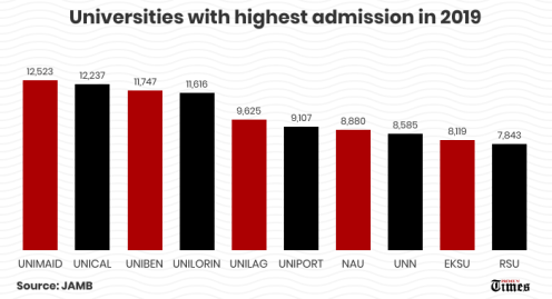 Universities with the highest admission in 2019