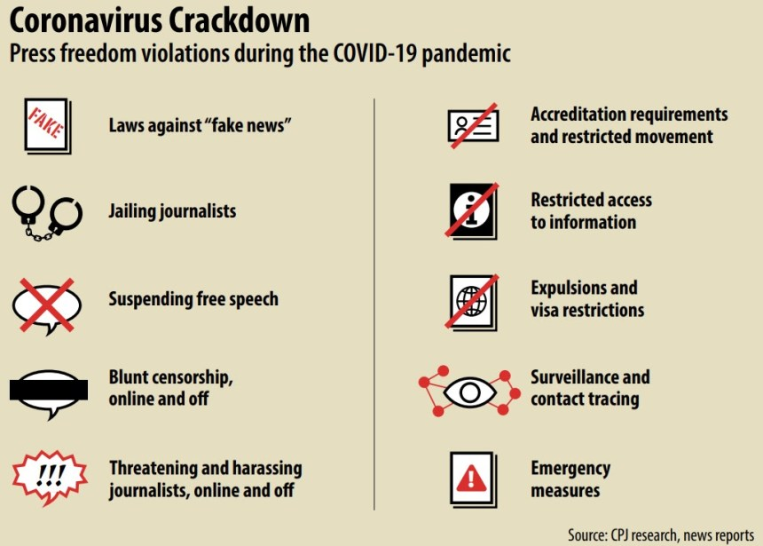 10 ways to track press freedom violation during COVID-19 - CPJ