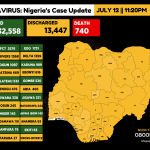 Infograph showing Confirmed coronavirus cases in Nigeria as at 12th July, 2020