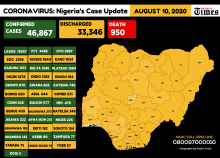 Infograph showing the cases of Coronavirus across Nigeria as at 10th Aug, 2020