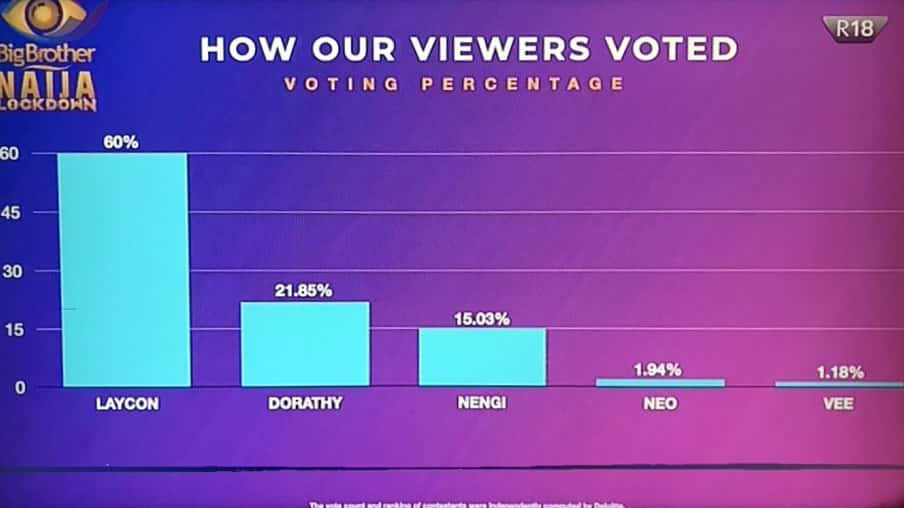 How viewers voted at the BBNaija Lockdown Finale