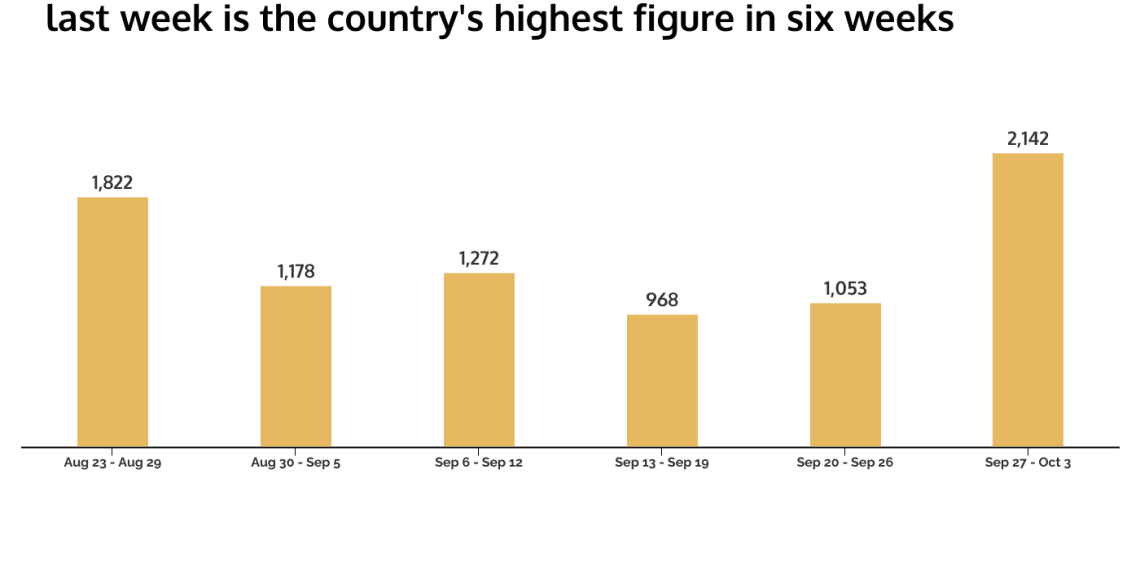 COVID-19 Weekly Review: As Nigeria announces reopening of schools, new COVID-19 cases double