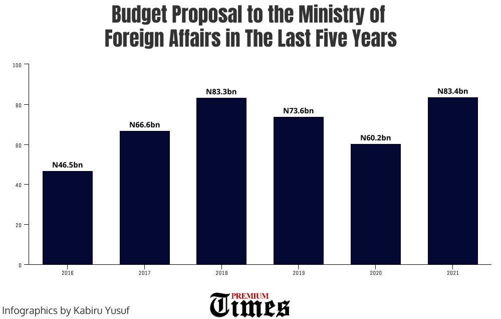 A chart showing the budget proposals of the Nigerian foreign missions and the country's proposed budgets since 2016.
