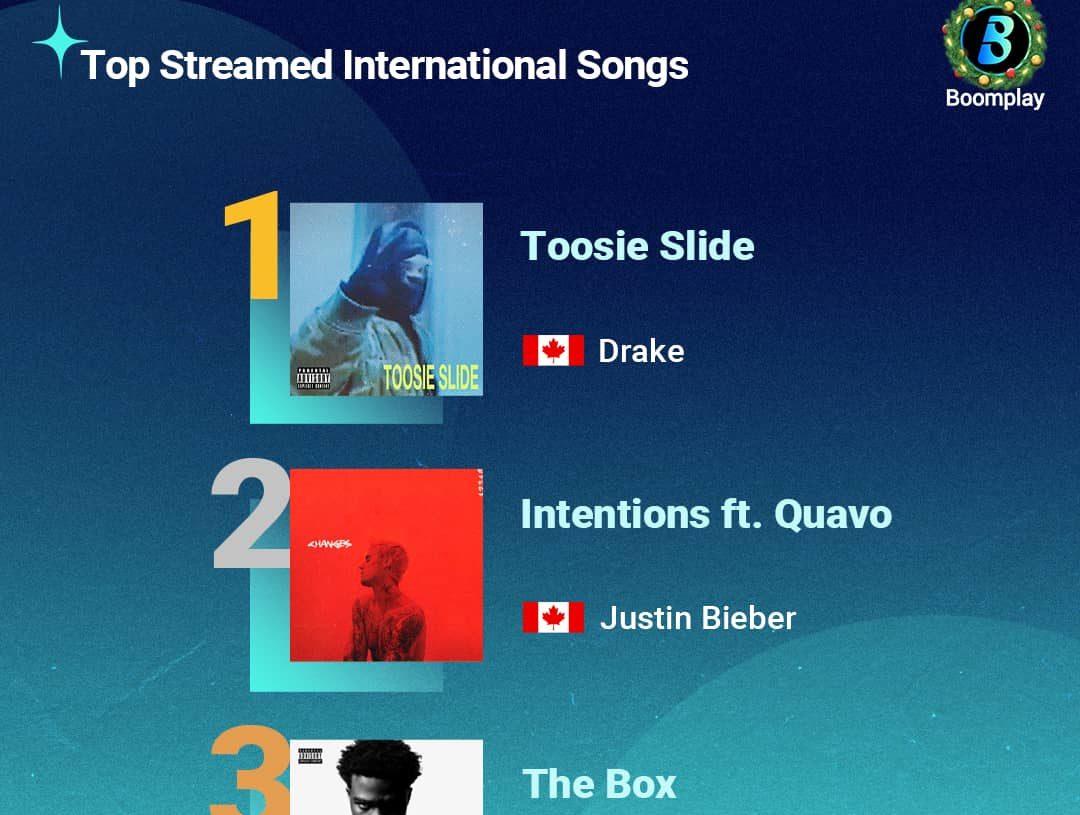 Top Streamed International Songs