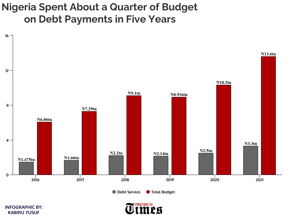 Budget: Debt payment Breakdown