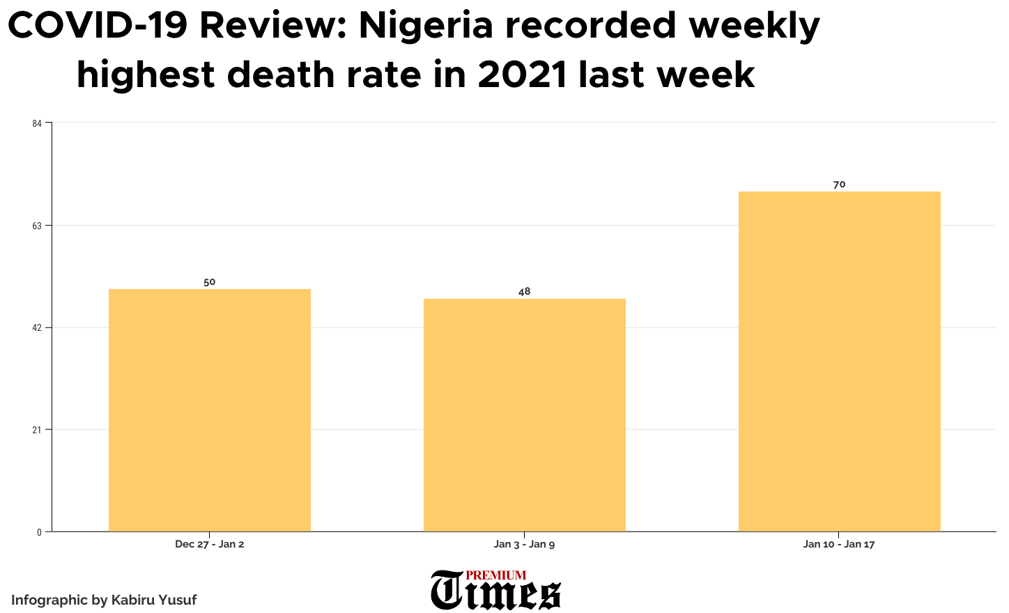 COVID-19 Review: Nigeria recorded highest death rate in 2021 last week