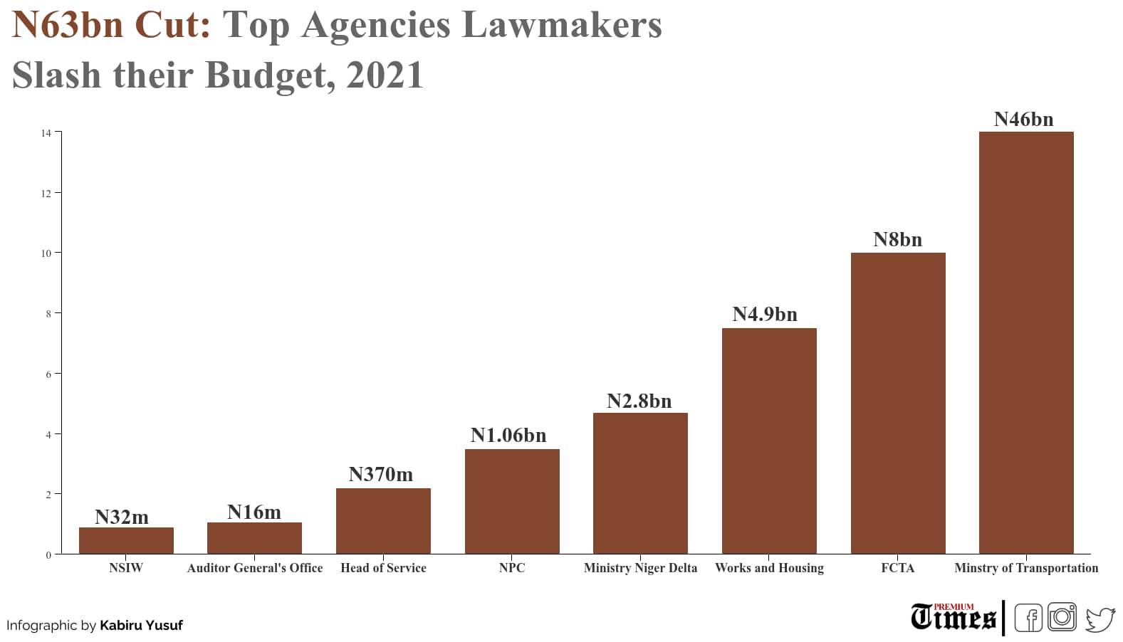 8 MDAs Lawmakers slash their budget