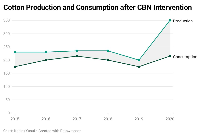 vNbVt-cotton-production-and-consumption-after-cbn-intervention