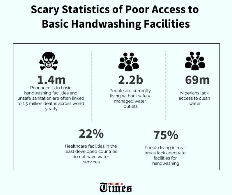 Graphics of statistics of poor access to water facilities