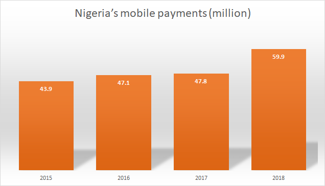 Nigeria's Mobile Payments (Million) Source: CBN