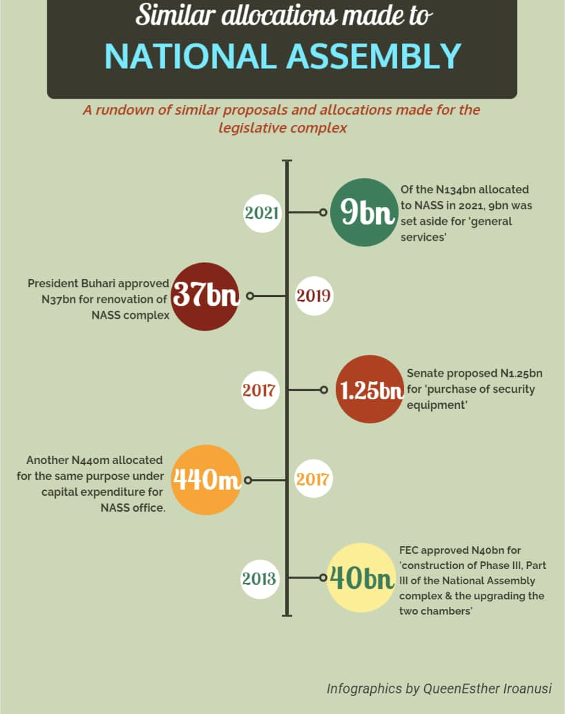 Similar allocations made to National Assembly