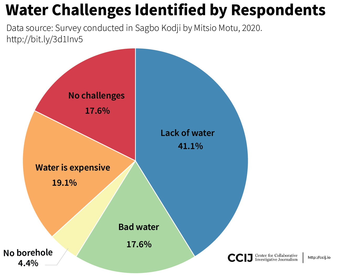 Water challenges identified by respondent