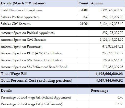 Kaduna Wage Bill