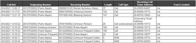 Mr Akpan call logs on April 29