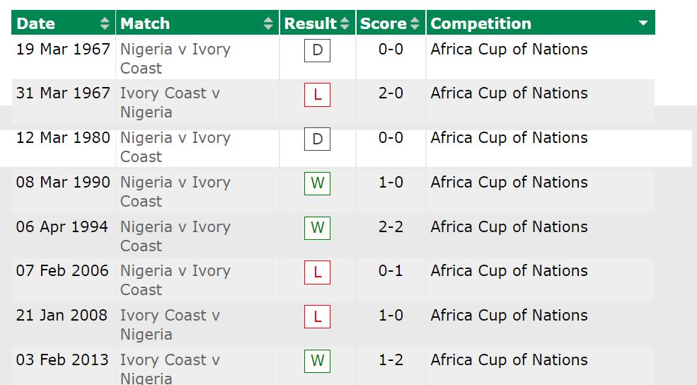 Nigeria Vs CIV AFCON Head-To-Head