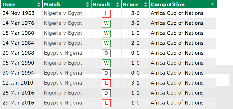 Nigeria Vs EGYPT AFCON Head-To-Head